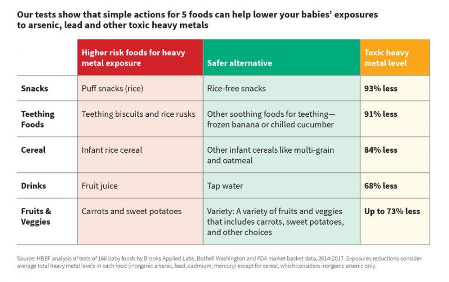 Có gì trong đồ ăn của con tôi (Báo cáo gây sửng sốt của Healthy Babies Bright Future) 3
