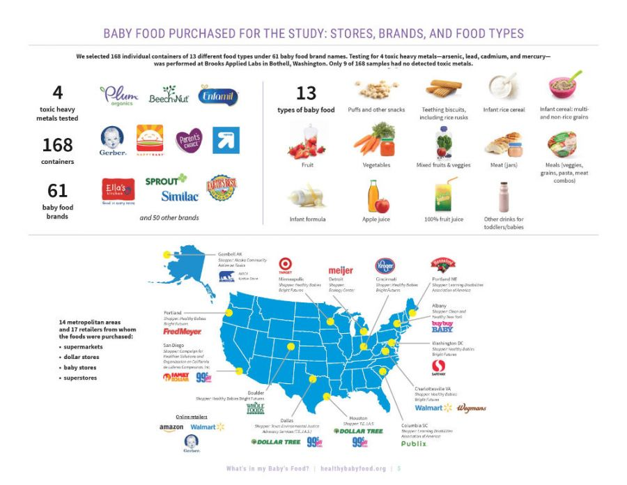 Có gì trong đồ ăn của con tôi (Báo cáo gây sửng sốt của Healthy Babies Bright Future) 2