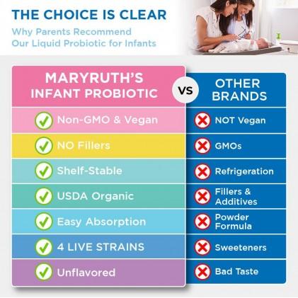 Dung dịch lợi khuẩn hữu cơ cho bé sơ sinh 0-1 tuổi Mary Ruth's Liquid Probiotic for Infants 6