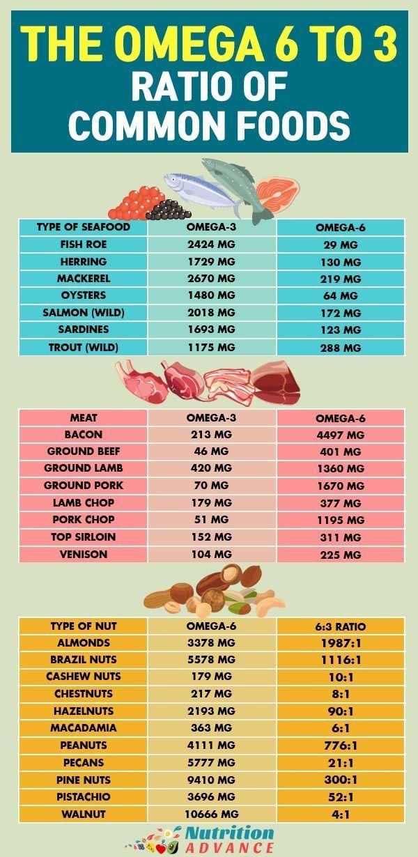Tại sao chỉ cần bổ sung omega 3 chứ không phải omega 3, 6, 9? 1