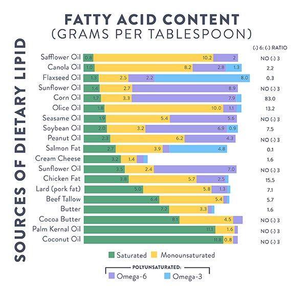 Tại sao chỉ cần bổ sung omega 3 chứ không phải omega 3, 6, 9? 2